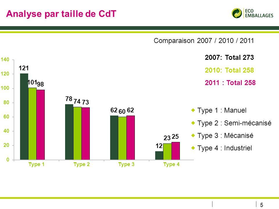 Analyse par taille de CdT