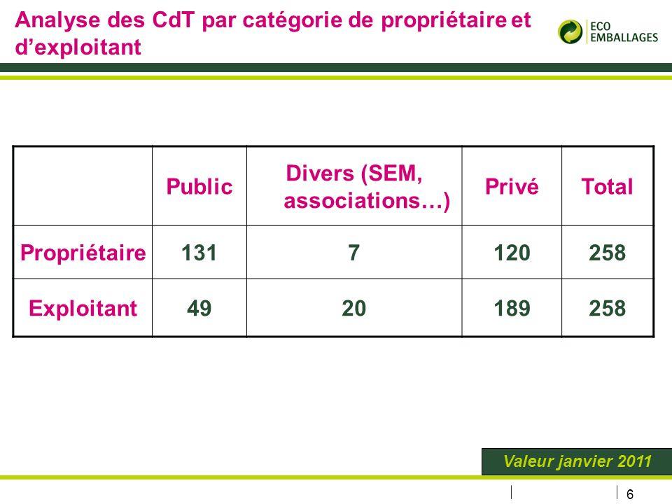 Analyse des CdT par catégorie de propriétaire et d'exploitant