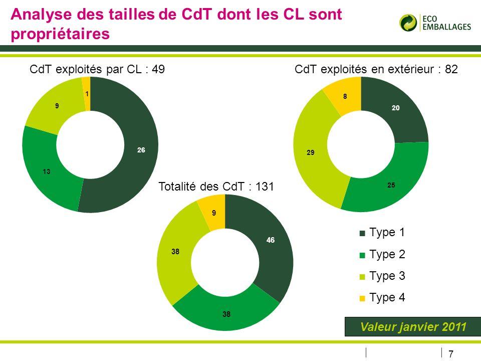 Analyse des tailles de CdT dont les CL sont propriétaires