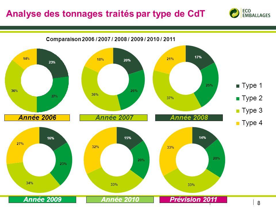 Analyse des tonnages traités par type de CdT