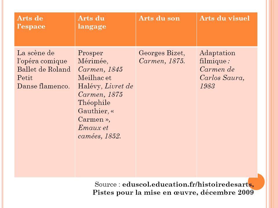 Arts de l'espace Arts du langage. Arts du son. Arts du visuel. La scène de l'opéra comique. Ballet de Roland Petit.