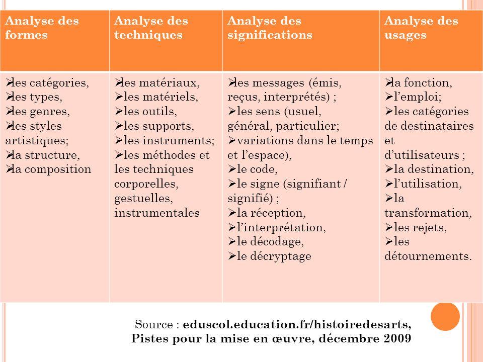 Analyse des formes Analyse des techniques. Analyse des significations. Analyse des usages. les catégories,