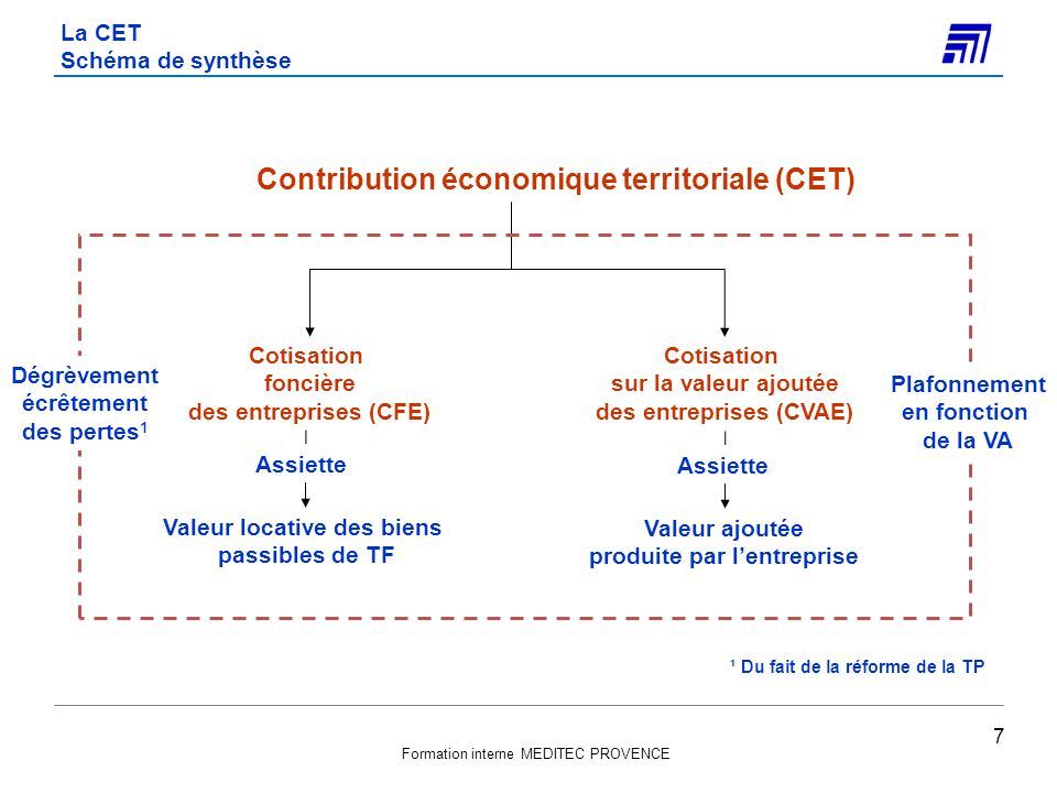 La CET Schéma de synthèse