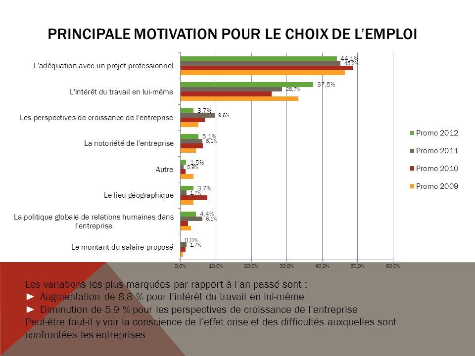 Principale MOTIVATION POUR LE CHOIX DE L'EMPLOI
