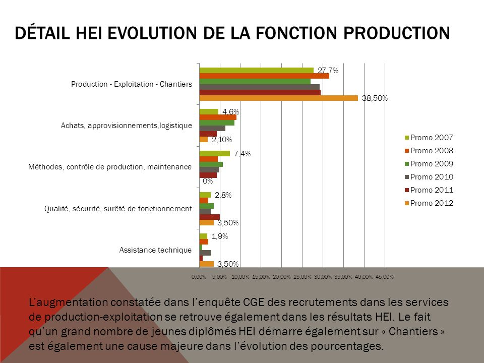 Détail HEI Evolution de la Fonction Production