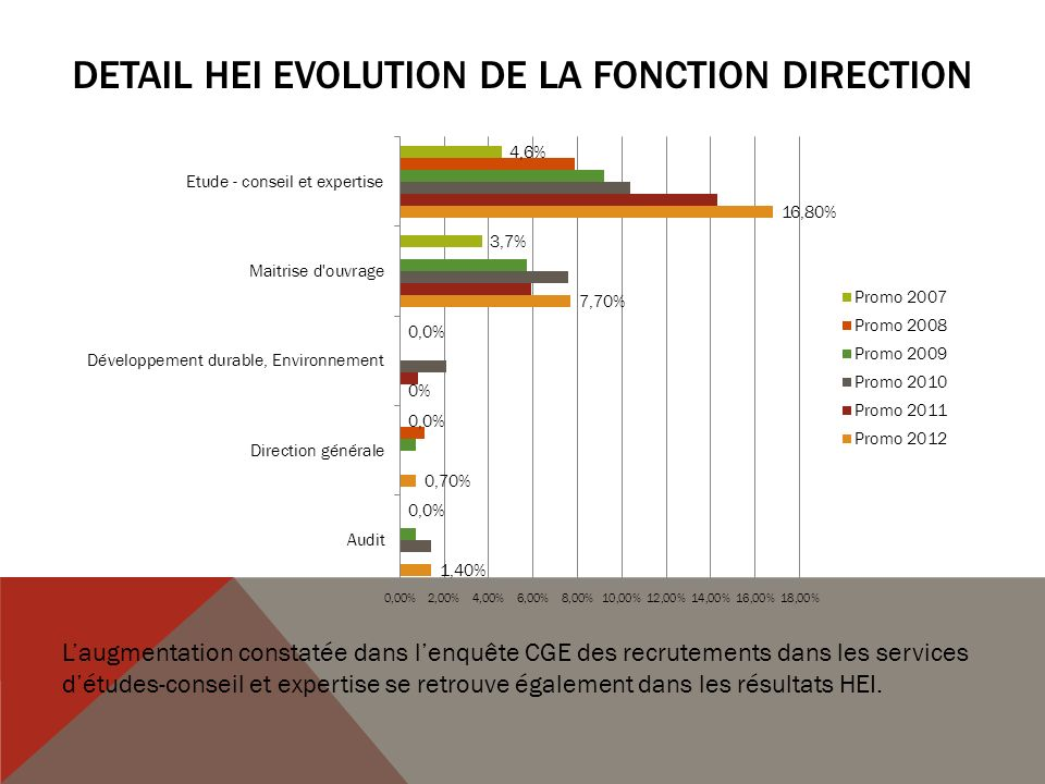 DETAIL HEI Evolution de la Fonction DIRECTION