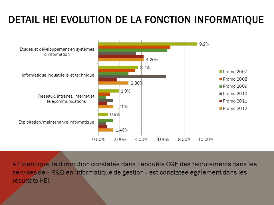 DETAIL HEI Evolution de la Fonction INFORMATIQUE