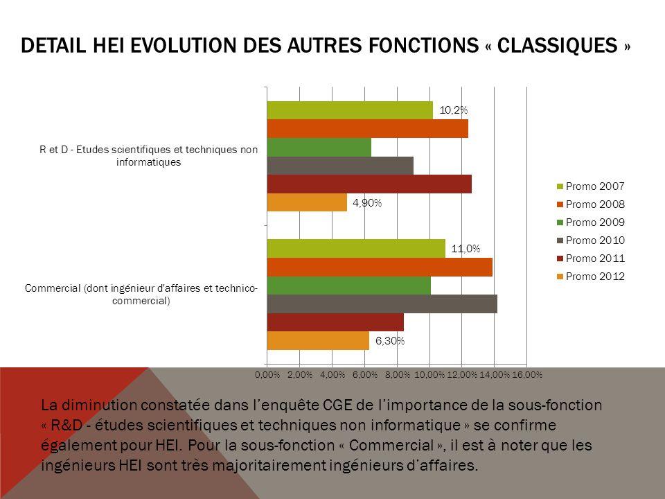 DETAIL HEI Evolution des AUTRES FONCTIONS « classiques »