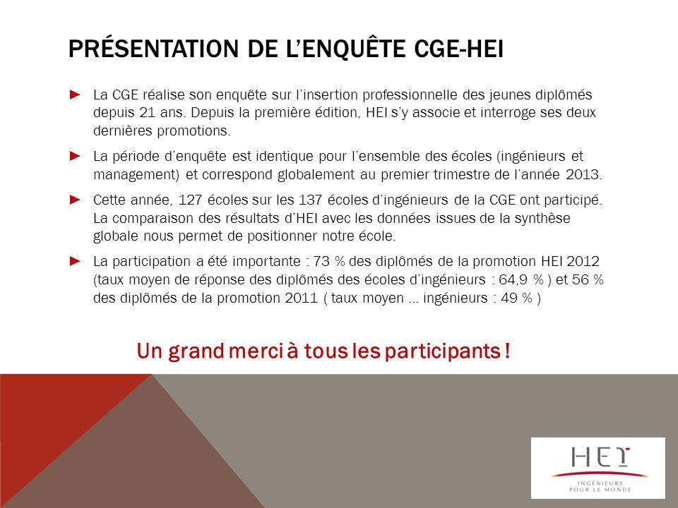 Présentation de l'enquête CGE-HEI