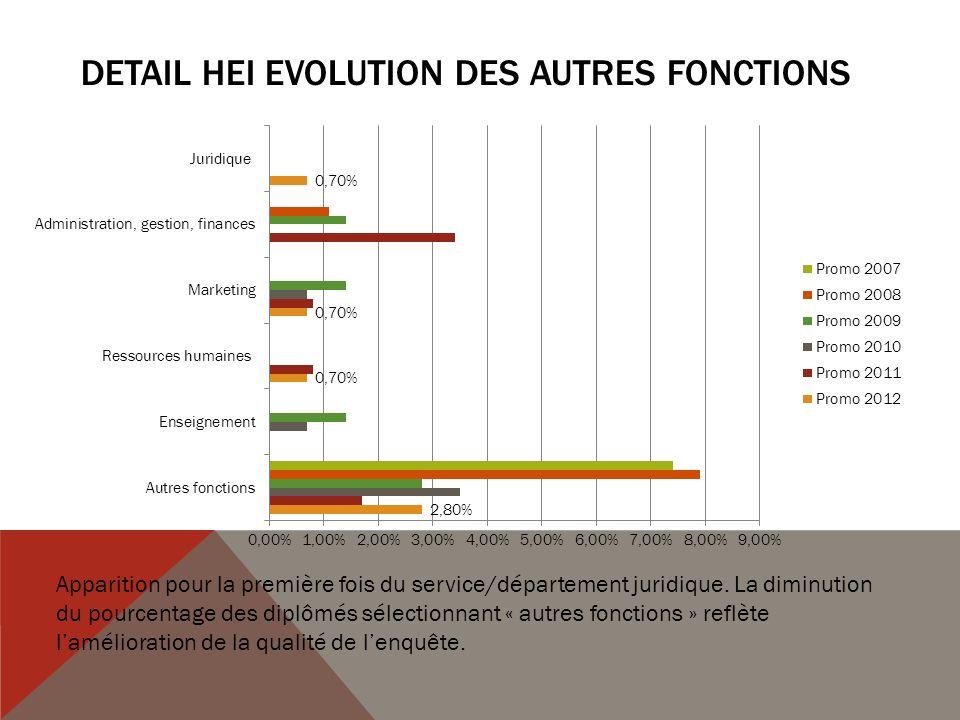 DETAIL HEI Evolution des AUTRES FONCTIONS