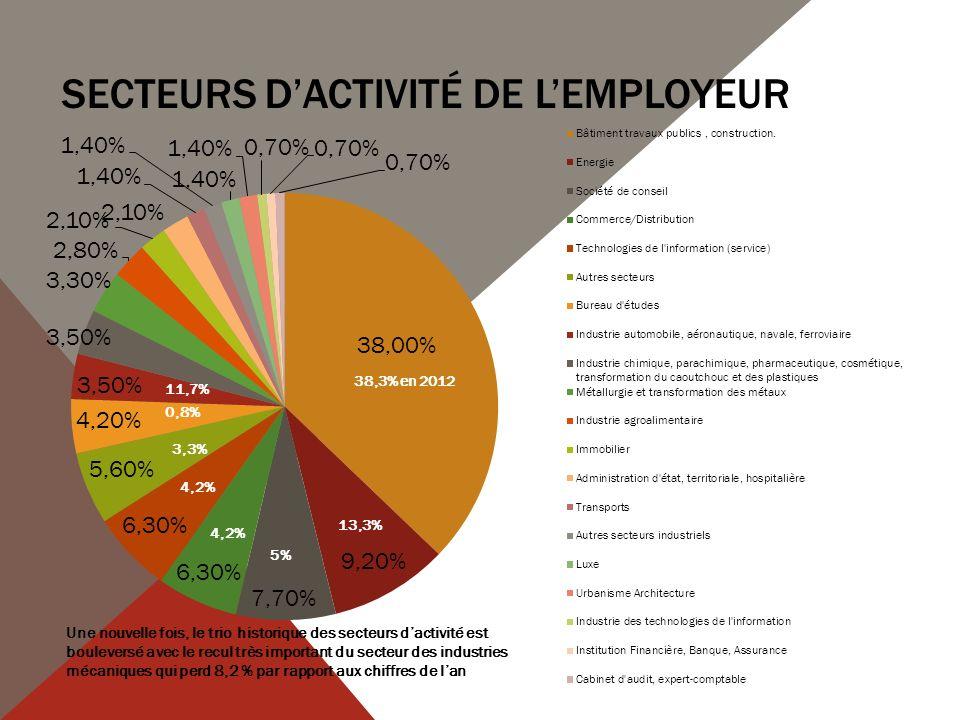 Secteurs d'activité de l'employeur