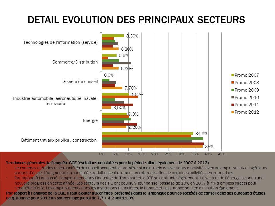 DETAIL Evolution des principaux secteurs