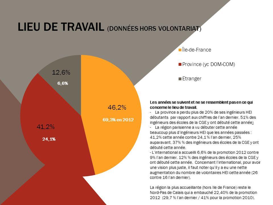 Lieu de TRAVAIL (données hors volontariat)