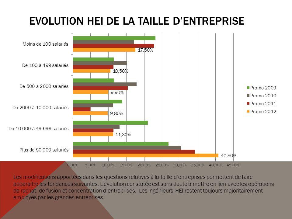Evolution HEI de La TAILLE D'entreprise