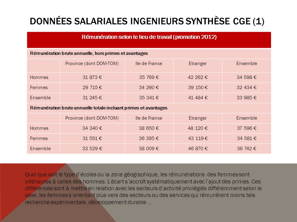 Données salariales INGENIEURS synthèse cge (1)