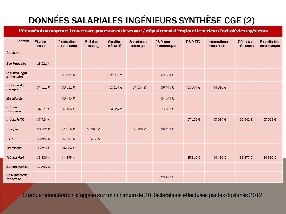 Données salariales ingénieurs synthèse CGE (2)