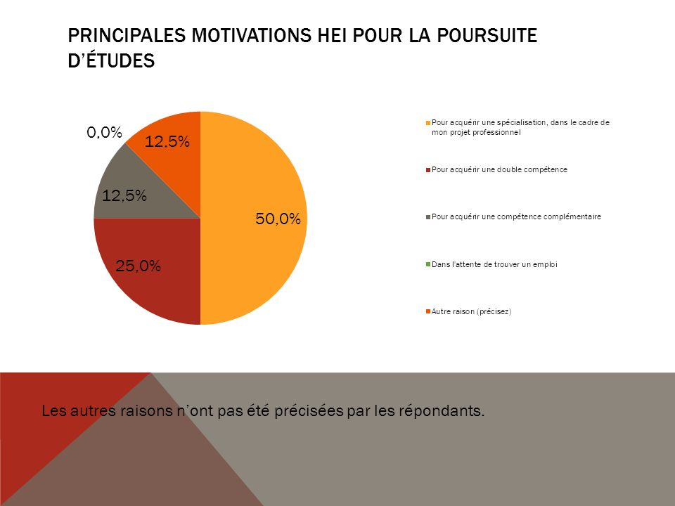 Principales motivations HEI pour la poursuite d'études