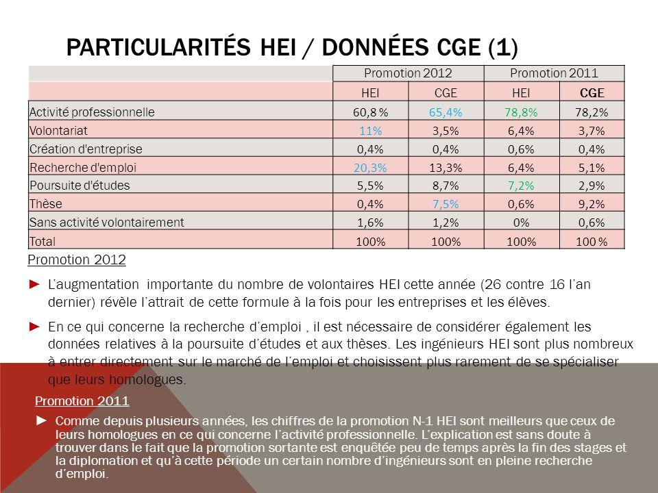 Particularités HEI / données CGE (1)