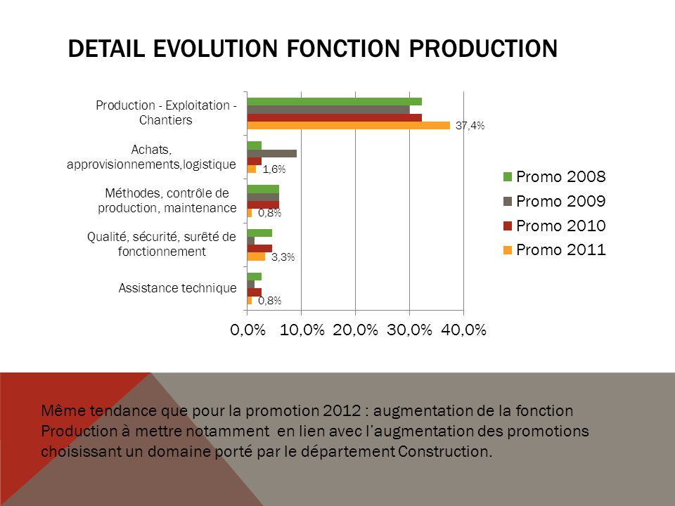 DETAIL EVOLUTION Fonction Production