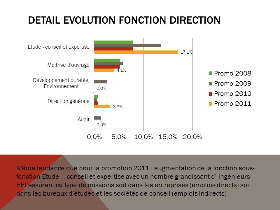 DETAIL EVOLUTION Fonction DIRECTION