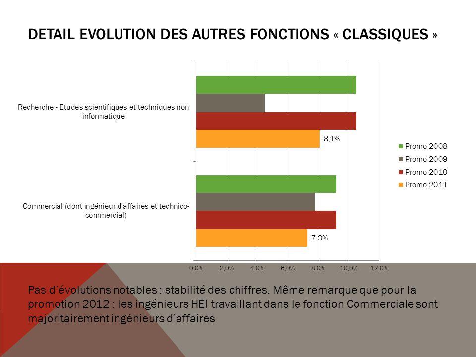 DETAIL Evolution des AUTRES FONCTIONS « classiques »