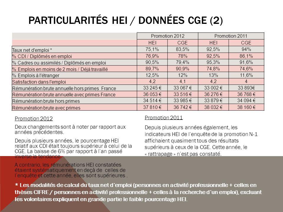 Particularités HEI / Données CGE (2)