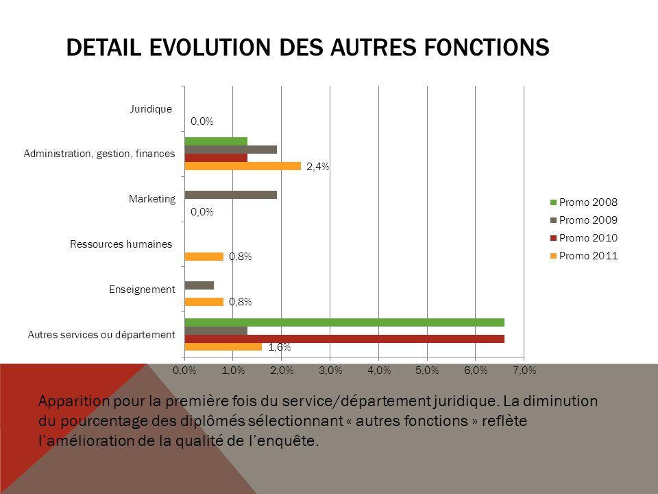 DETAIL Evolution des AUTRES FONCTIONS
