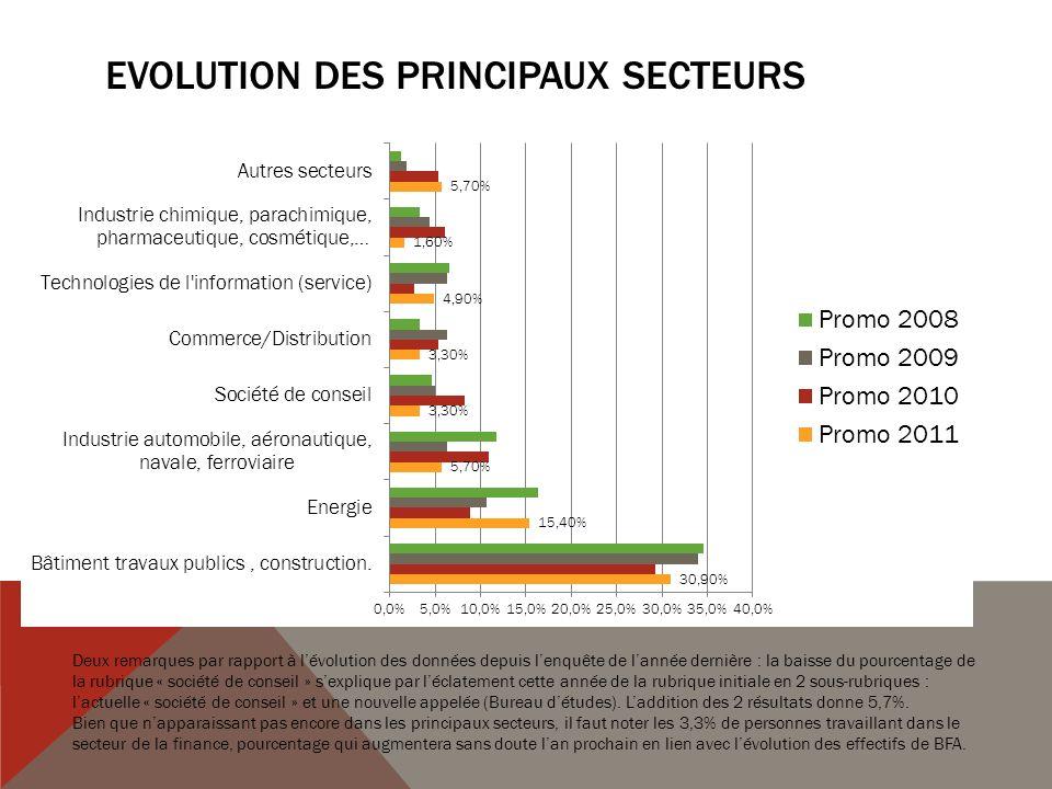 Evolution des principaux secteurs