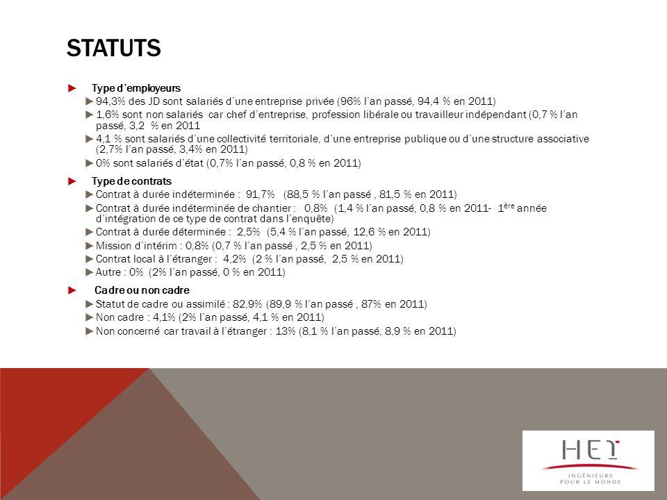 Statuts Type d'employeurs