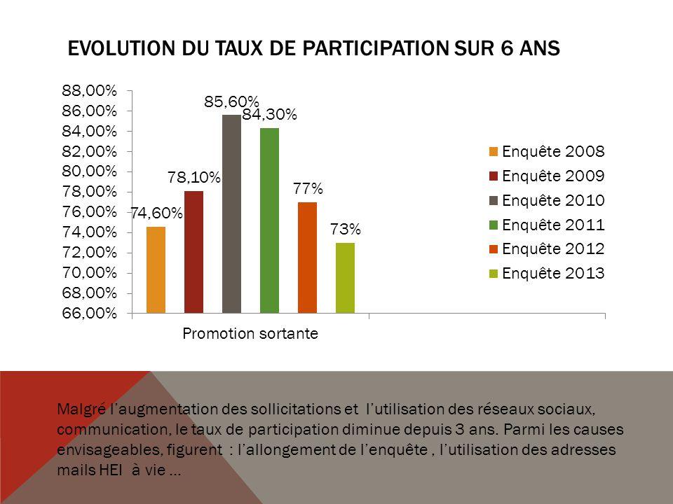 Evolution du taux de participation sur 6 ans