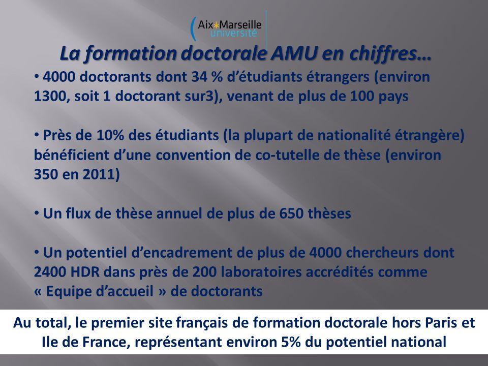 La formation doctorale AMU en chiffres…