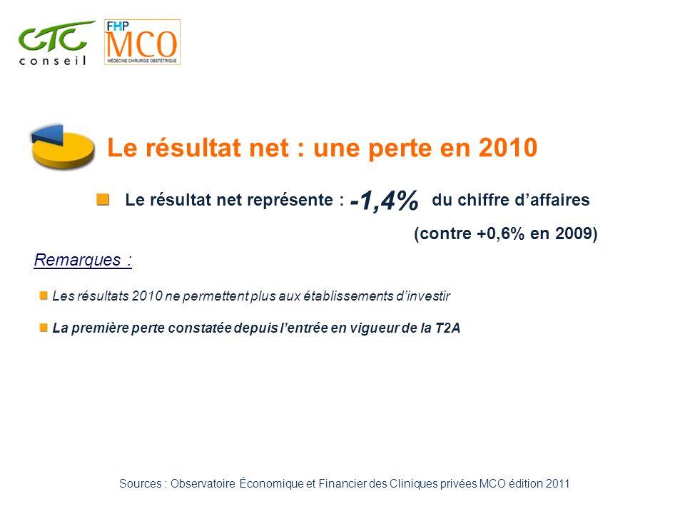 Le résultat net : une perte en 2010