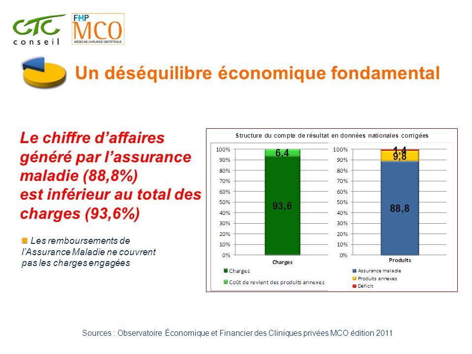 Un déséquilibre économique fondamental