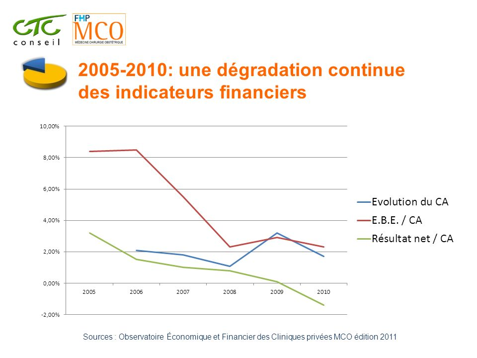 2005-2010: une dégradation continue des indicateurs financiers