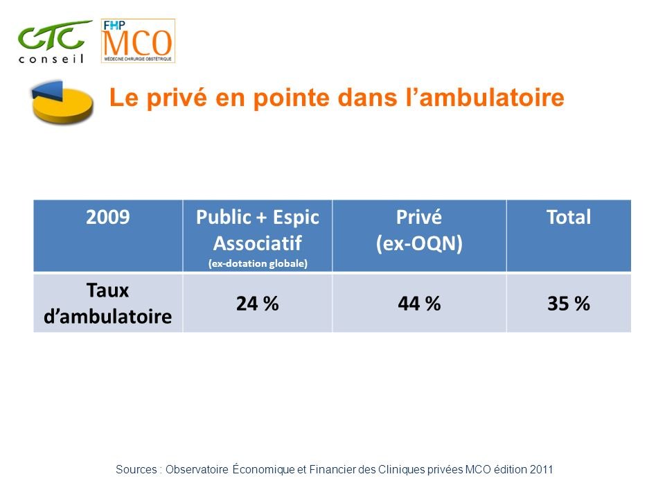 Public + Espic Associatif (ex-dotation globale)