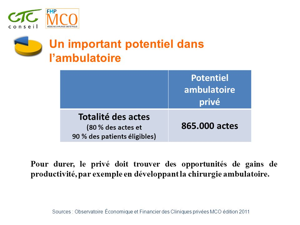 Potentiel ambulatoire 90 % des patients éligibles)