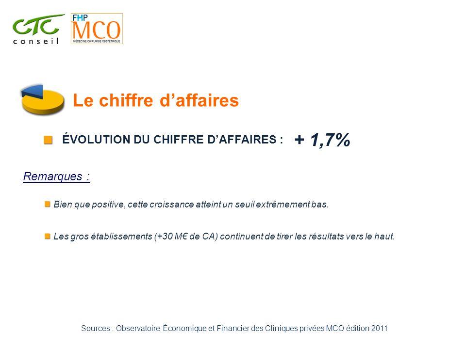 Le chiffre d'affaires + 1,7% ÉVOLUTION DU CHIFFRE D'AFFAIRES :