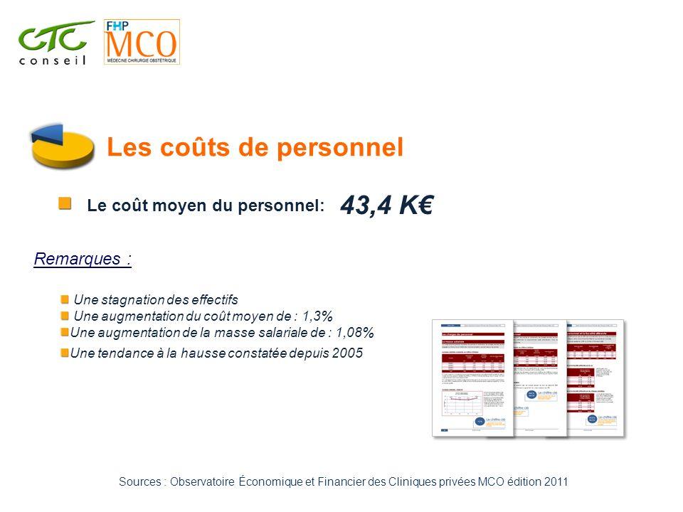 Les coûts de personnel 43,4 K€ Le coût moyen du personnel: Remarques :