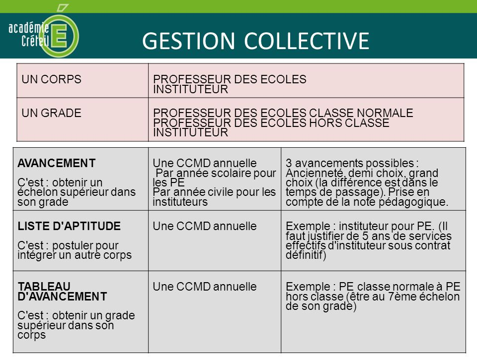 GESTION COLLECTIVE UN CORPS PROFESSEUR DES ECOLES INSTITUTEUR UN GRADE