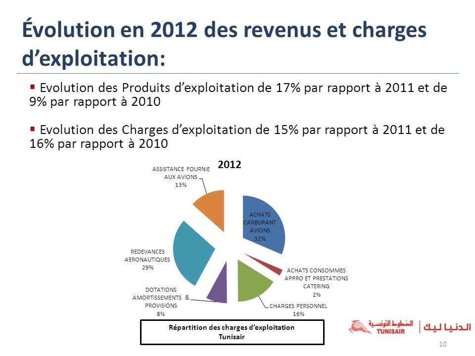 Évolution en 2012 des revenus et charges d'exploitation: