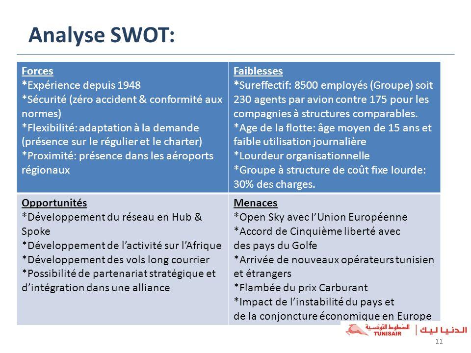 Analyse SWOT: Forces *Expérience depuis 1948
