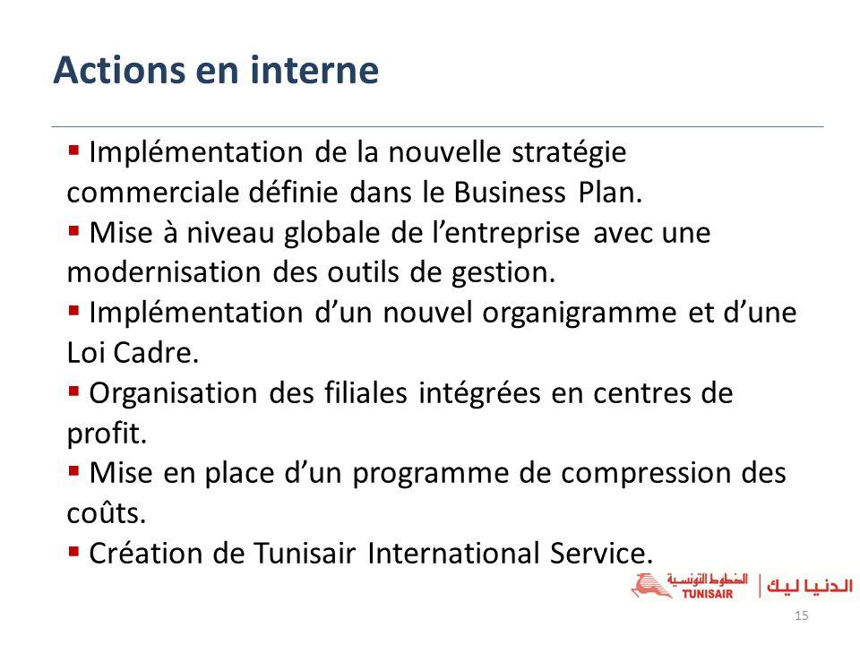 Actions en interne Implémentation de la nouvelle stratégie commerciale définie dans le Business Plan.