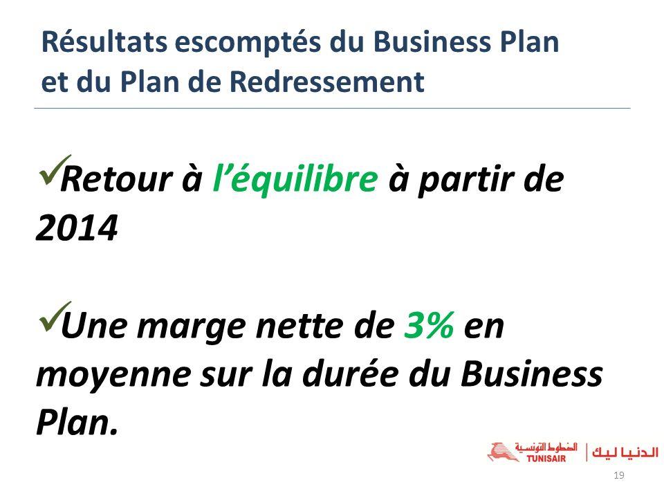 Résultats escomptés du Business Plan et du Plan de Redressement