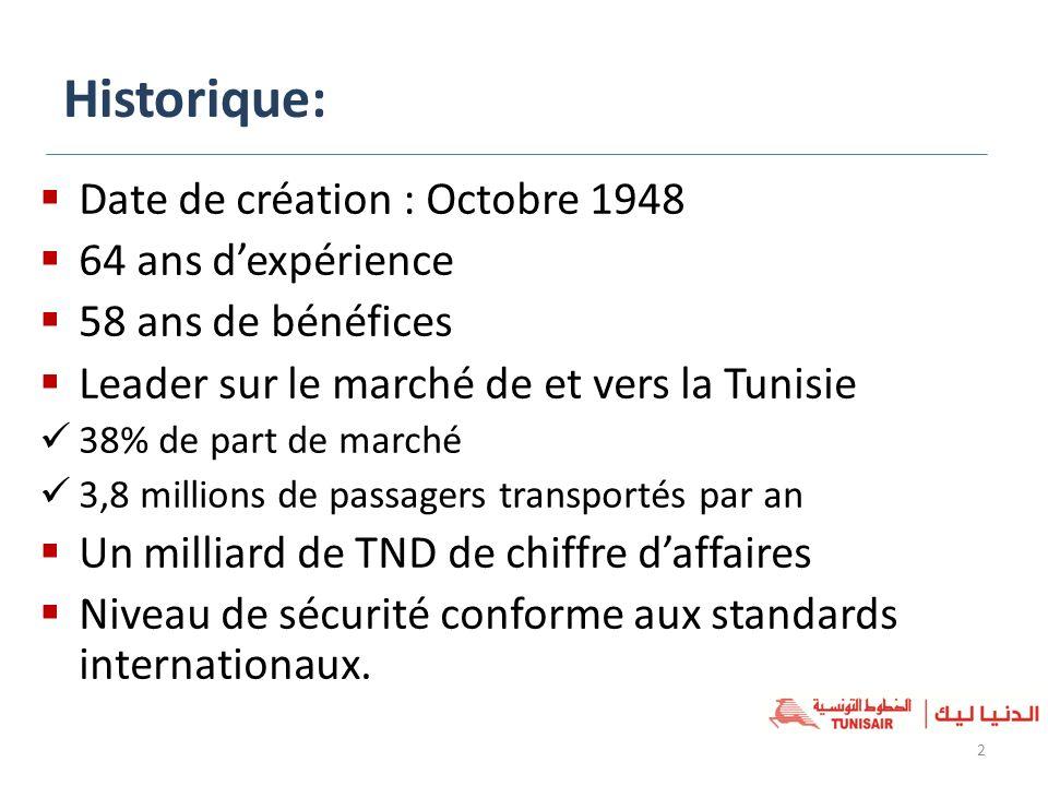 Historique: Date de création : Octobre 1948 64 ans d'expérience