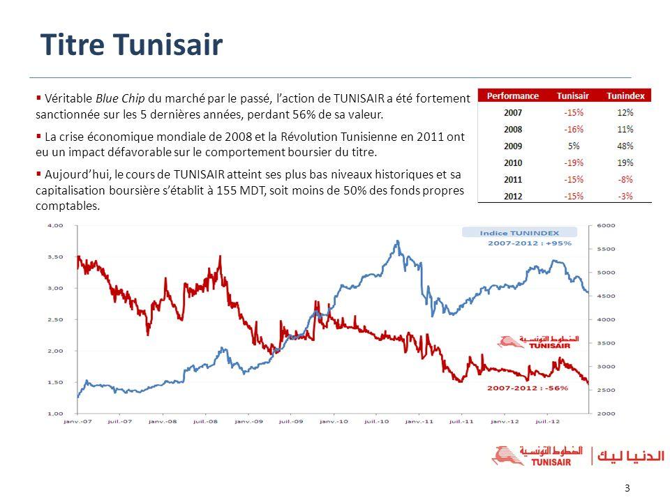 Titre Tunisair