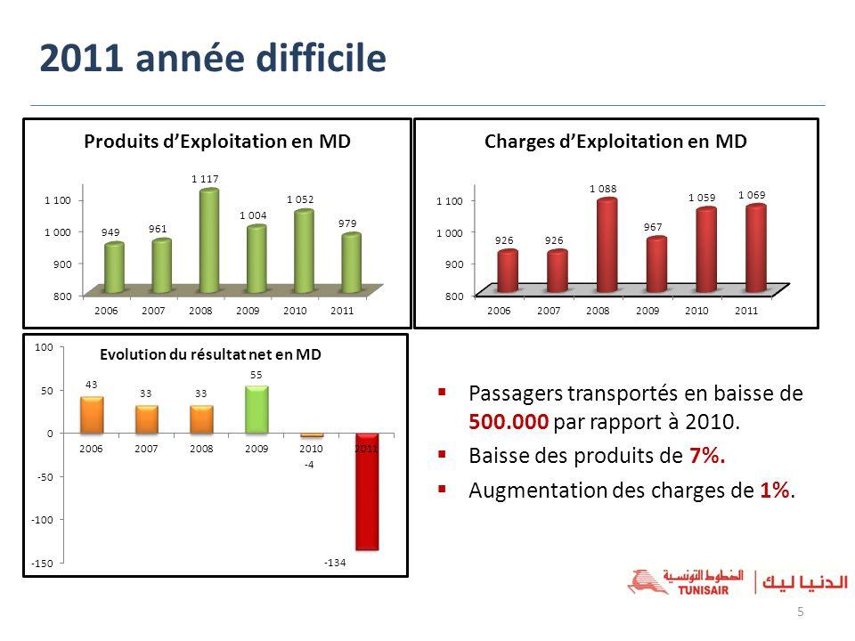 2011 année difficile Evolution du résultat net en MD. Passagers transportés en baisse de 500.000 par rapport à 2010.