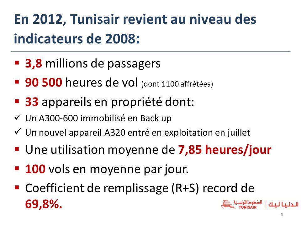 En 2012, Tunisair revient au niveau des indicateurs de 2008: