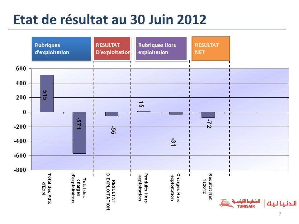 Etat de résultat au 30 Juin 2012