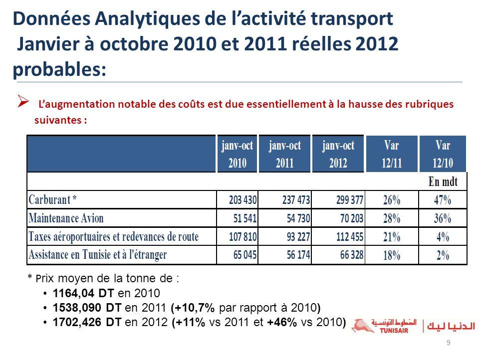 Données Analytiques de l'activité transport Janvier à octobre 2010 et 2011 réelles 2012 probables:
