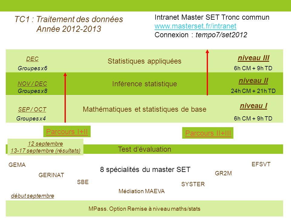 TC1 : Traitement des données Année 2012-2013